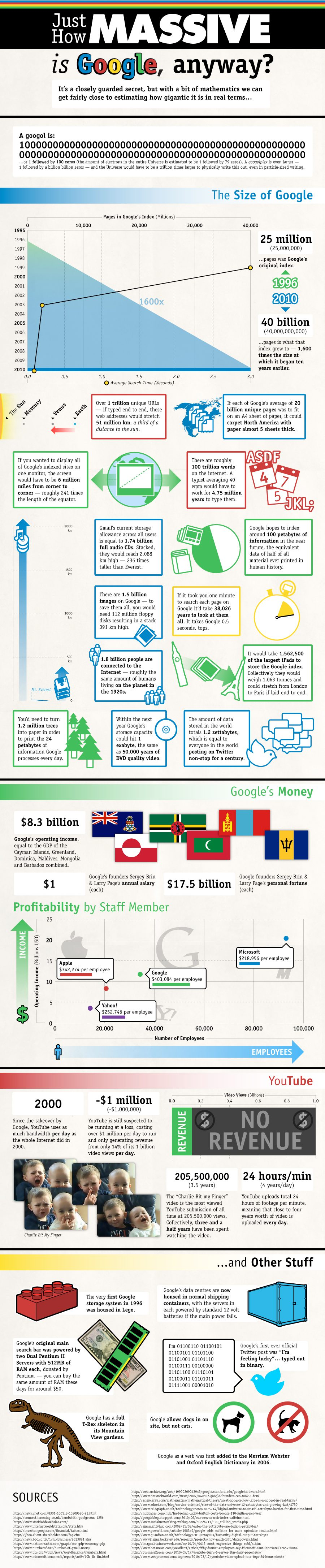 How Big Really Is Google